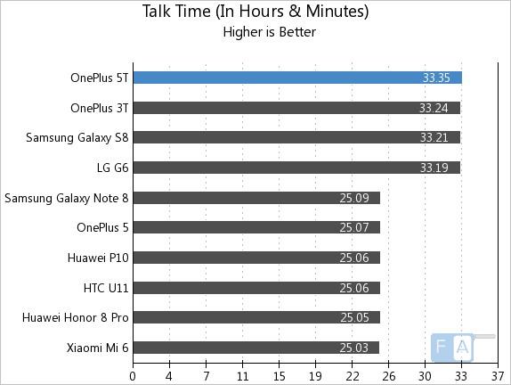 OnePlus 5T Talk Time