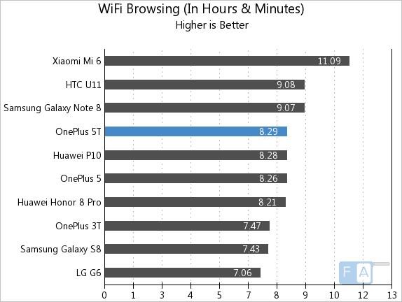 OnePlus 5T WiFi Browsing