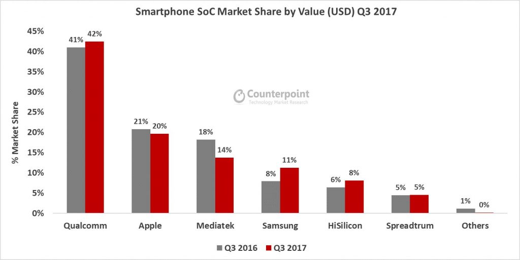 Smartphone-SoC-Value-Share-Q3-2017