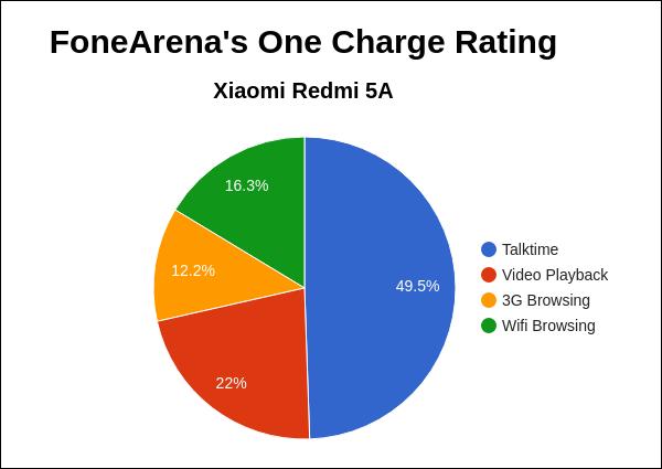 Xiaomi Redmi 5A FoneArena One Charge Rating Pie Chart