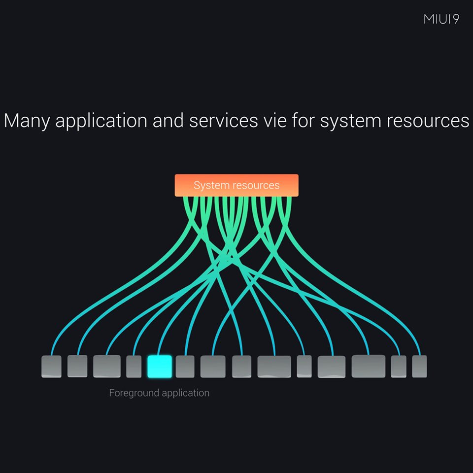 Xiaomi introduces Game Speed Booster in MIUI Global Beta ROM
