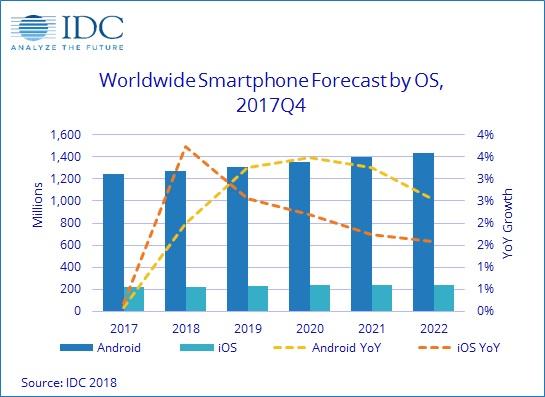 IDC 2017 smartphone tracker