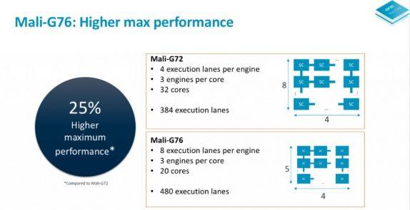 ARM Mali G76 GPU