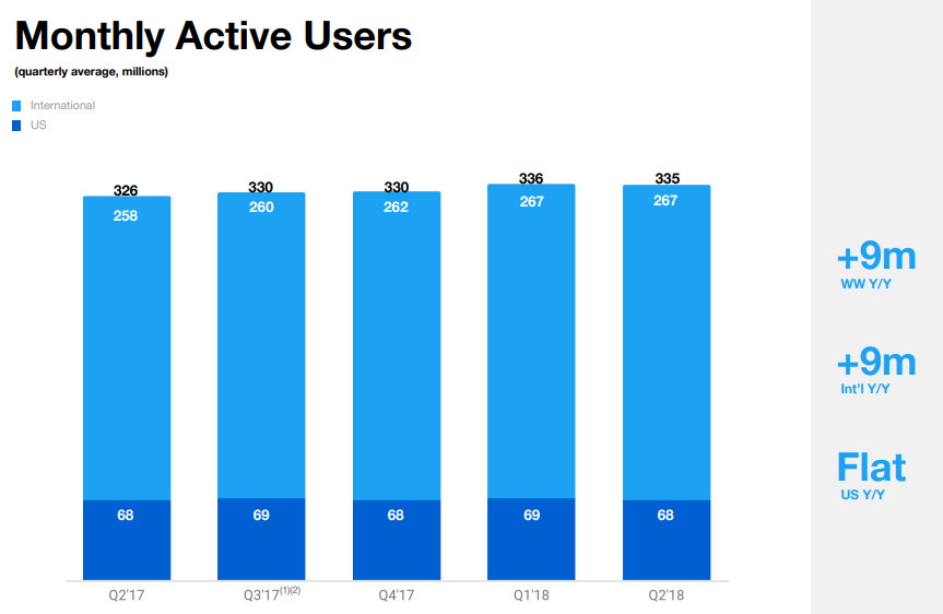 Twitter Monthly Active Users Q2 2018