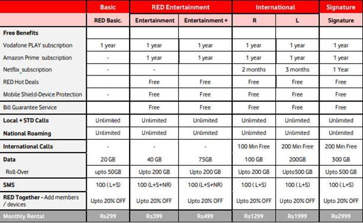 Vodafone india plans