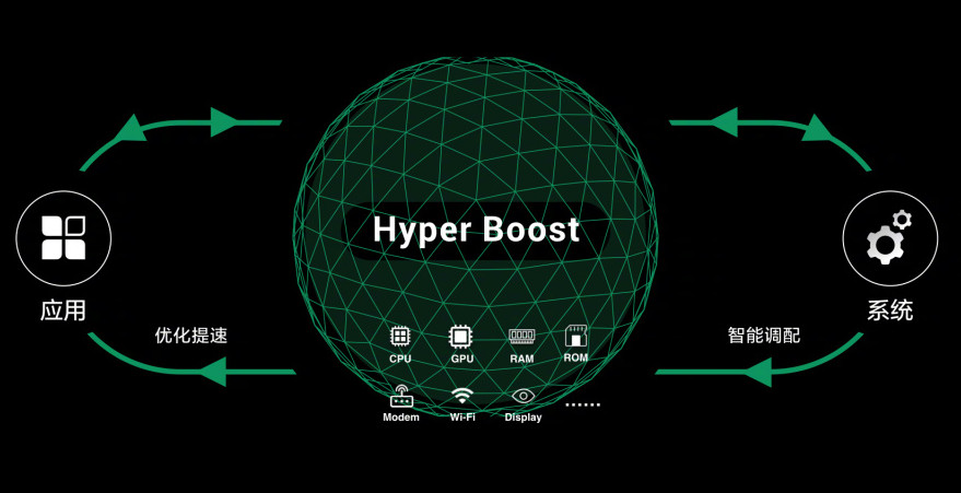 Technology Management Image: OPPO Introduces Hyper Boost Smartphone Acceleration Technology