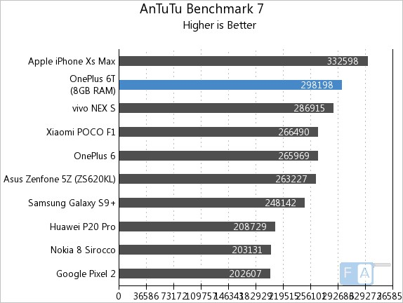 Oneplus 6t Benchmarks And Gaming Review