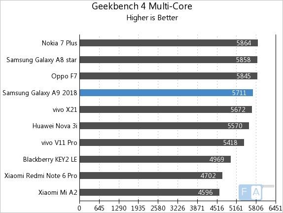 Samsung Galaxy A9 2018 Benchmarks