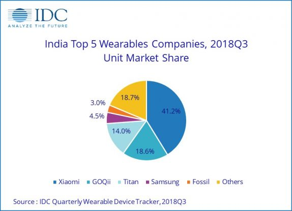 Indian Wearable