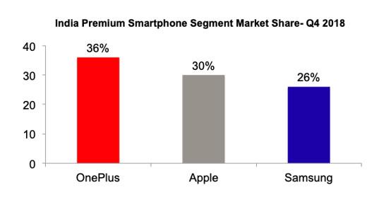 OnePlus is 2018's best selling premium smartphone brand in India