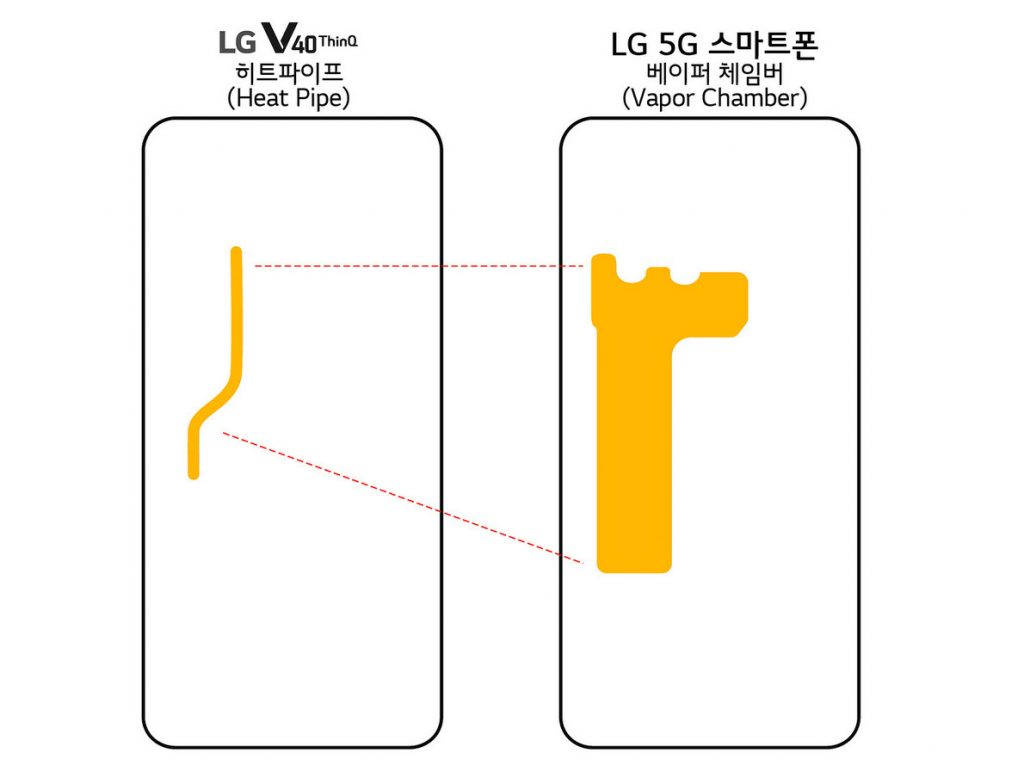 LG to introduce Snapdragon 855-powered 5G smartphone with vapor chamber at MWC 2019