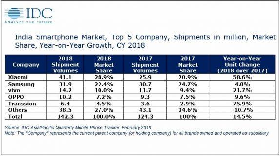 indian Smartphone segment