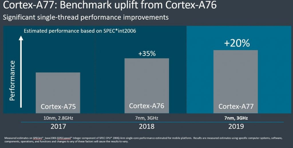 ARM Cortex-A77 CPU, Mali-G77 GPU and Machine Learning IP