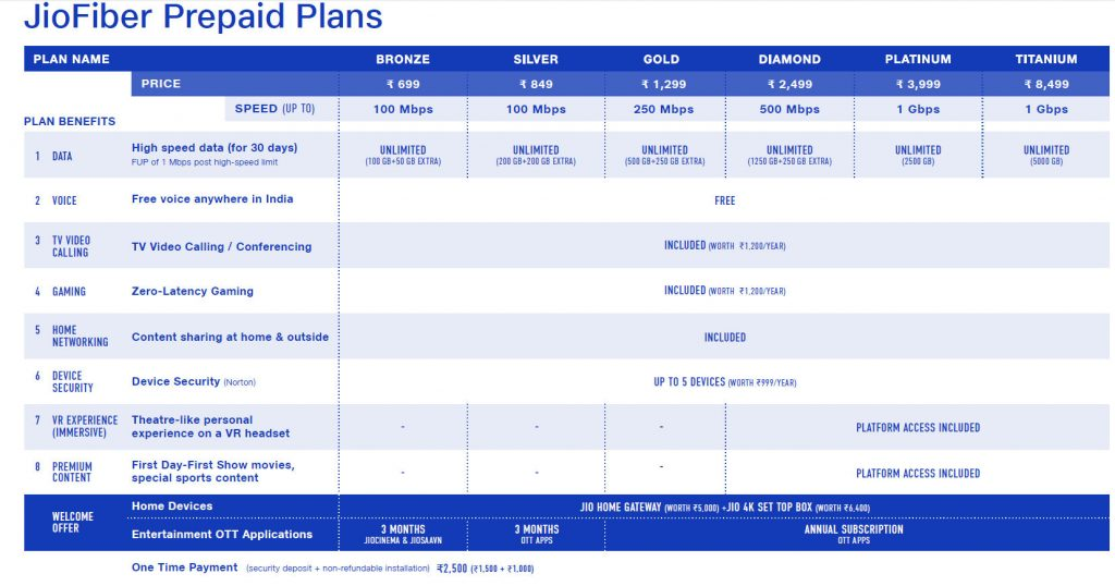 JioFiber plans revealed — 100 Mbps plan at Rs  699 with free