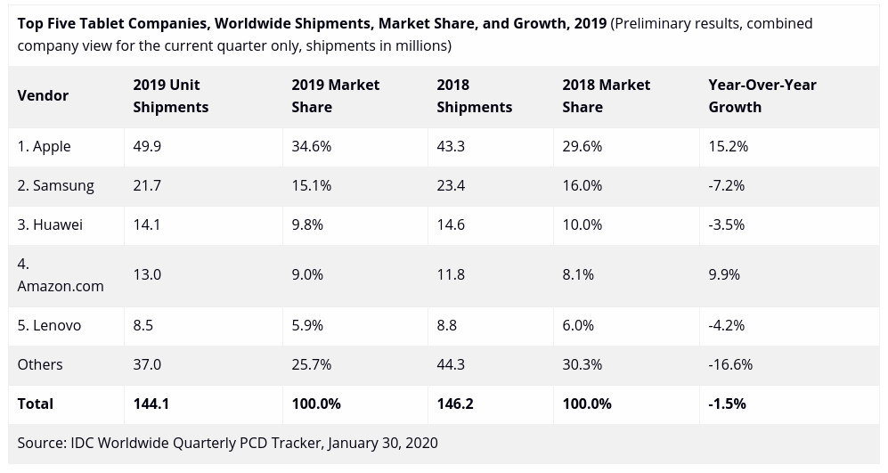 Pasar Tablet 2019 Menurun, Apple Masih Perkasa di Posisi Pertama