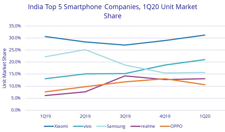 شهد سوق الهواتف الذكية في الهند 32.5 مليون شحنة ، بزيادة 1.5٪ على أساس سنوي في الربع الأول من عام 2020: IDC 1
