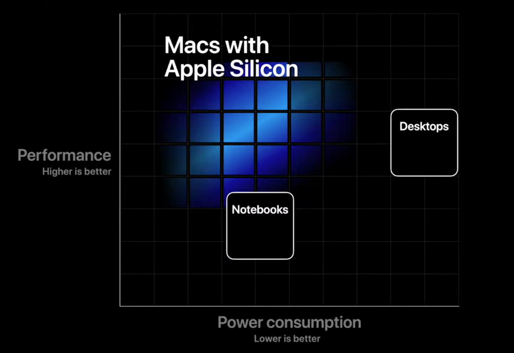 Apple said to introduce first Apple Silicon-powered Mac on ...