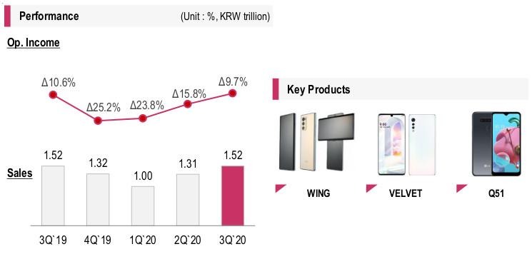 Przychody LG Mobile nie wzrastają, ale wbrew pozorom to dobra wiadomość