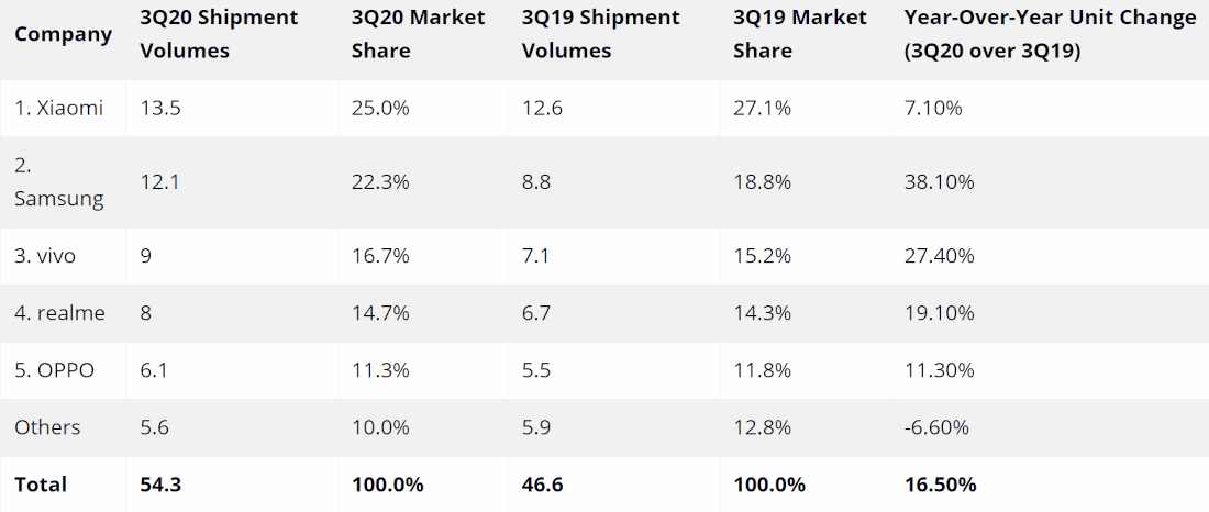 India smartphone market ships 54.3 million units in Q3 2020, growing 17% YoY: IDC