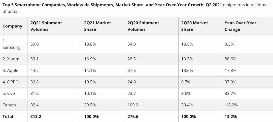 Pasar HP global Q2 2021